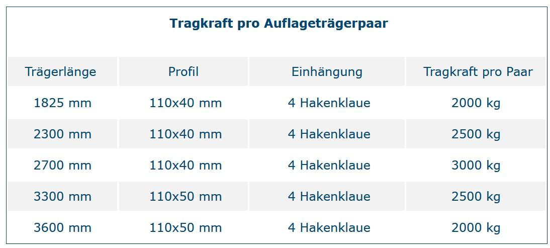 Belastungstabelle-NC20-Traeger-Palettenregale